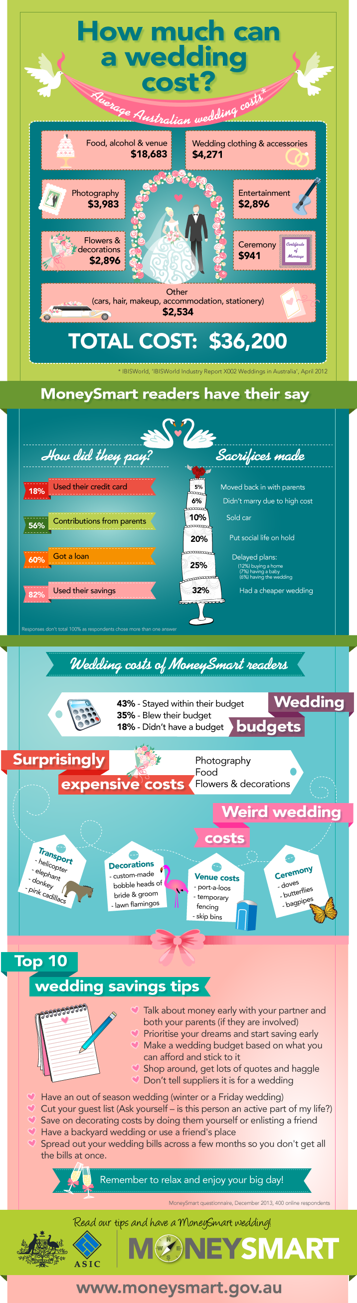 moneysmart-infographic-wedding-costs-9121744